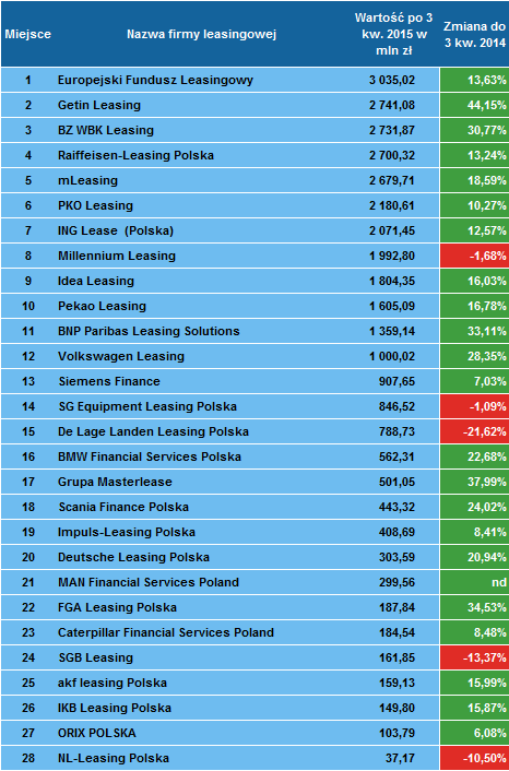 Ranking firm leasingowych po 3 kwartale 2015